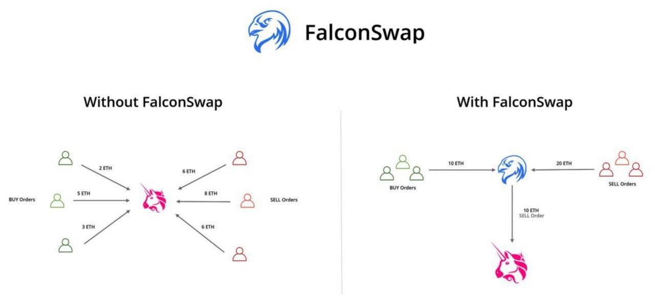 falconswap